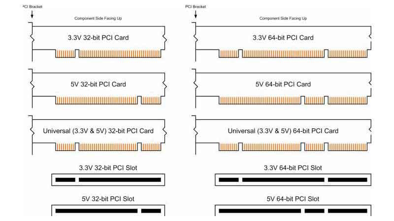 PCL یا گذرگاه کامپیوتری یا اسلات PCI Express