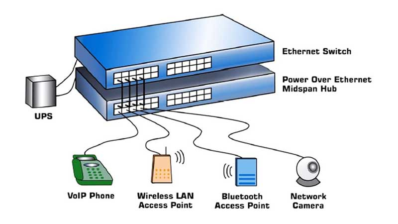 سوئیچ Power Over Ethernet یا PoE