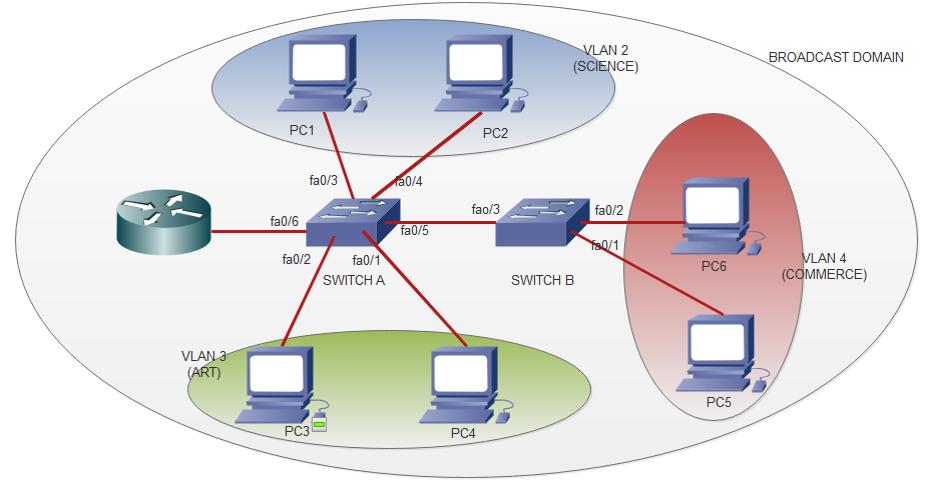 شبکه محلی مجازی یا Virtual LAN