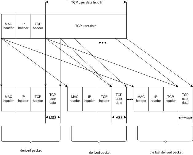 مفاهيم اوليه پروتکل TCP/IP
