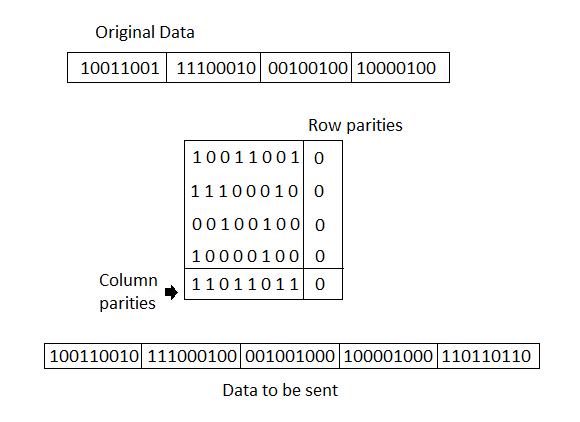قابلیت اصلاح کدها از خطا ECC