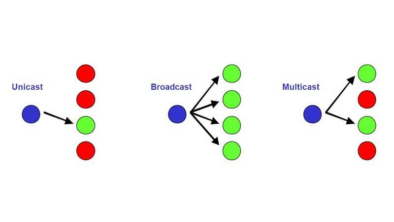 مالتی کستینگ Multicasting منو کستینگ Monoicasting انی کستینگ Anycasting