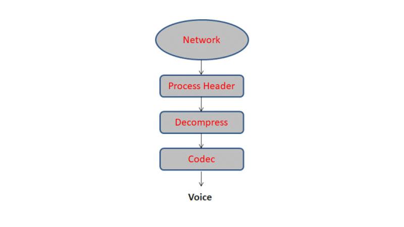 تلفن تحت شبکه یا ویپ چیست؟