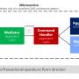 پروتکل Application Layer Gateway