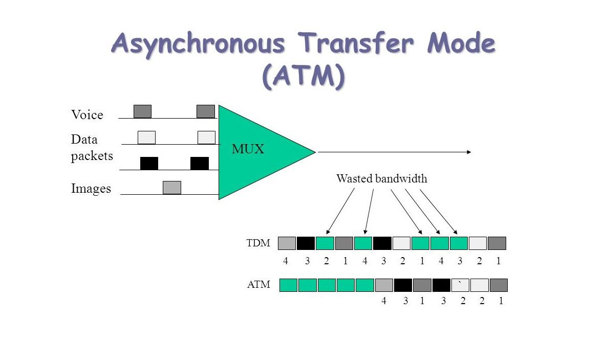 پروتکل ATM) Asynchronous Transfer Mode)