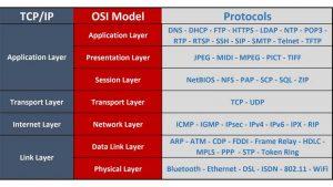 هفت لایه OSI یا مدل مرجع OSI
