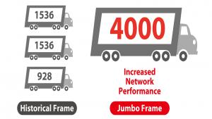 فریم جامبو ( Jumbo Frame) چیست؟ آشنایی با مزایا و معایب آن
