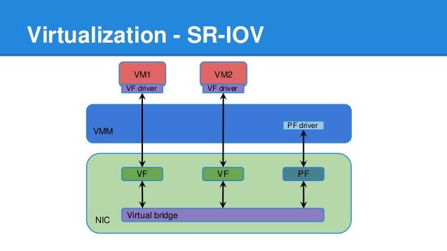 SR-IOV چیست؟