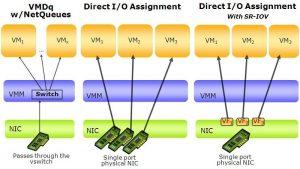 SR-IOV چیست و چگونه می تواند بر روی یک سرور مجازی قرار گیرد؟