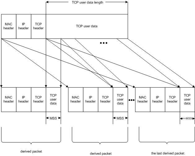 TSO - تخلیه جانبی یا انتقال سگمنت های بسته های بزرگ TCP