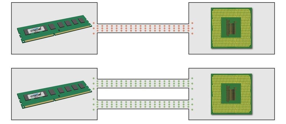 حافظه دو کاناله یا Dual-Channel چیست؟