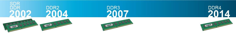 سازگاری سیستم و حافظه رم (RAM)