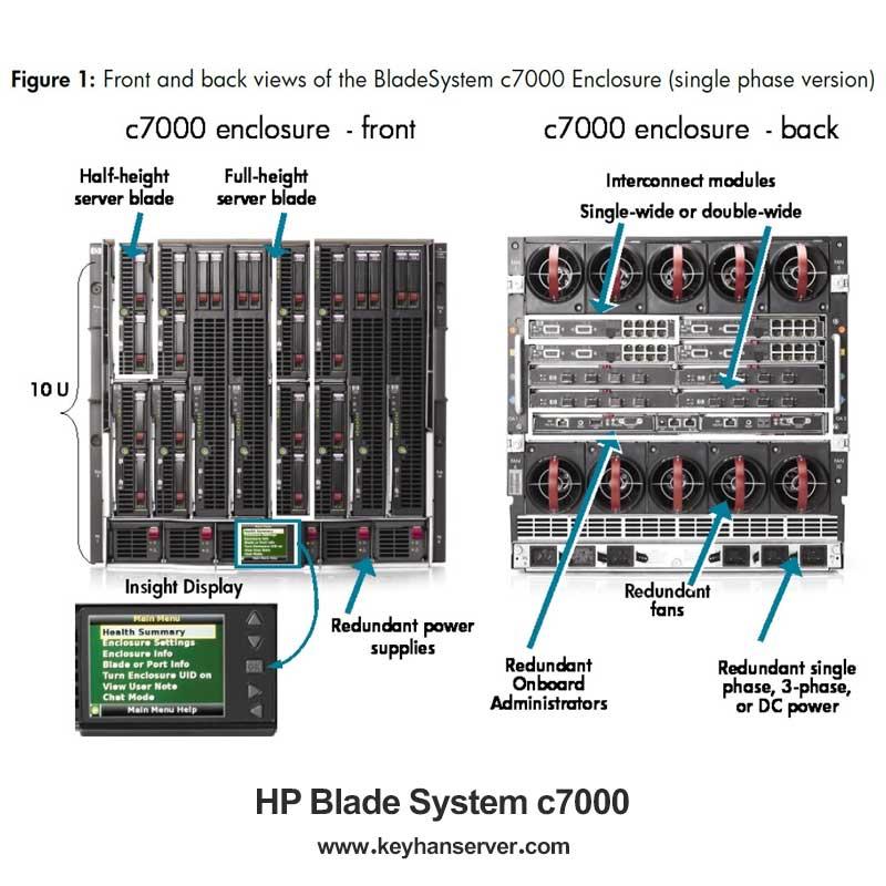 بررسی سرور تیغه ای اچ پی HP BladeSystem c3000