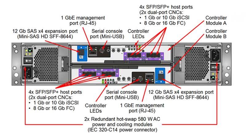 بررسی سرور Lenovo ThinkSystem DS6200