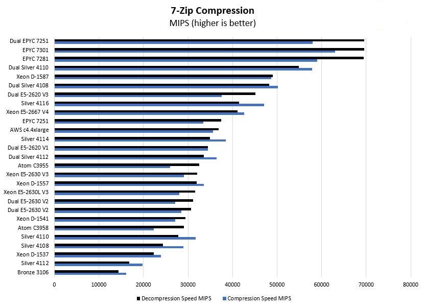بنچمارک ها و مروری بر سی پی یو اینتل Intel Xeon Silver 4114
