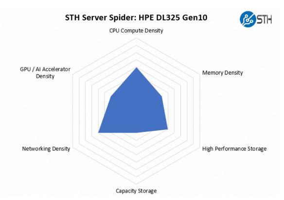 مروری بر سرور اچ پی HPE ProLiant DL325 Gen10